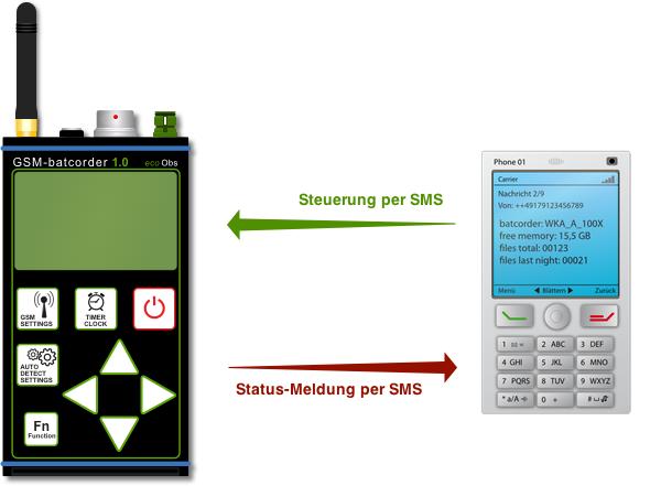 Einsatz des GSM batcorders in einer WKA-Gondel mit Netzwerk